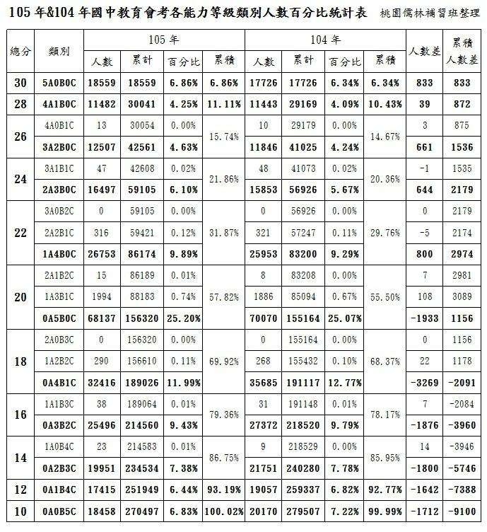 105.104會考等級類別人數百分比表