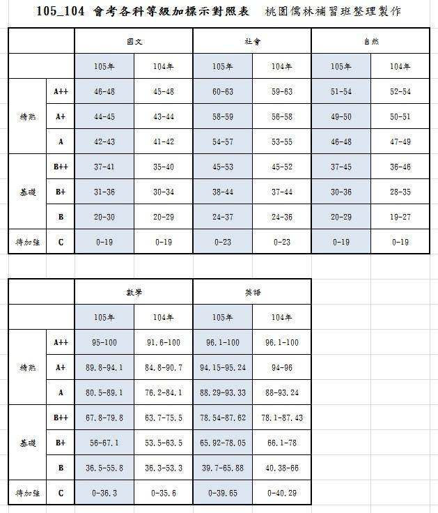 105_104 會考各科等級加標示對照表