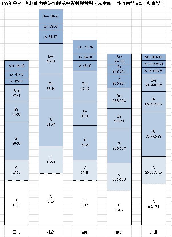 105會考會考能力等級標示與答對題數對照圖.1