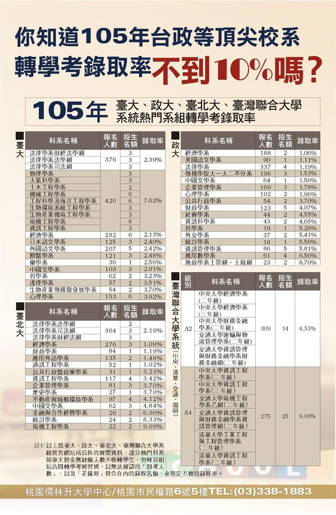 105升S4_轉學考錄取率_105.7.21