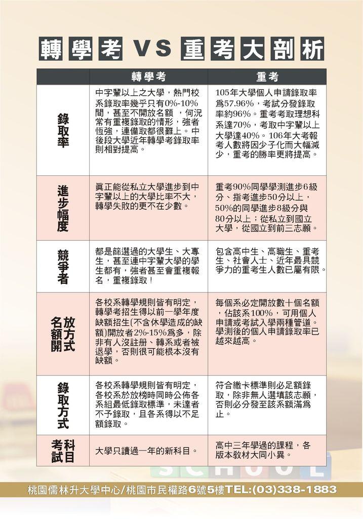 105升S4_轉學考vs重考班_105.7.21