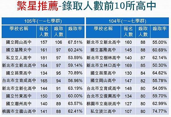 104、105年繁星推薦錄取前10名高中