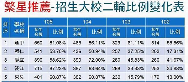 102~105招生大校例舉