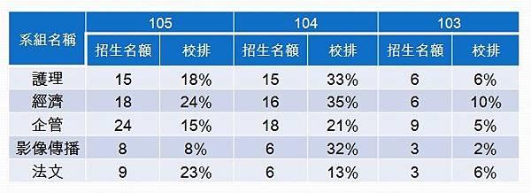 103-105輔仁例舉