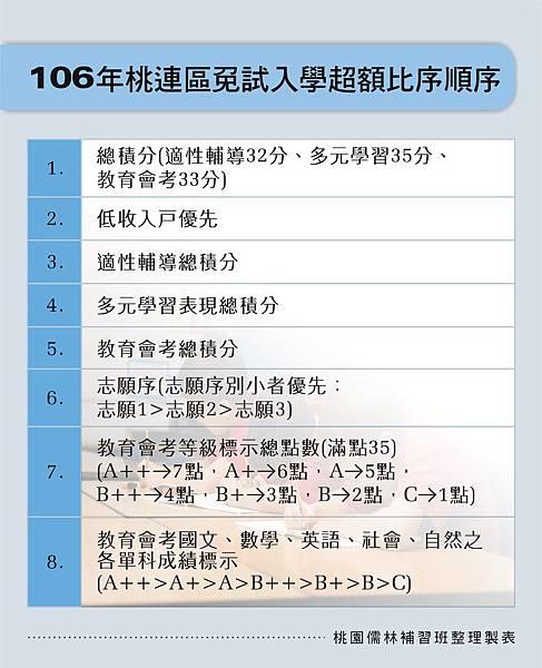 106年桃園區免試入學超額比序順序_105.10.27