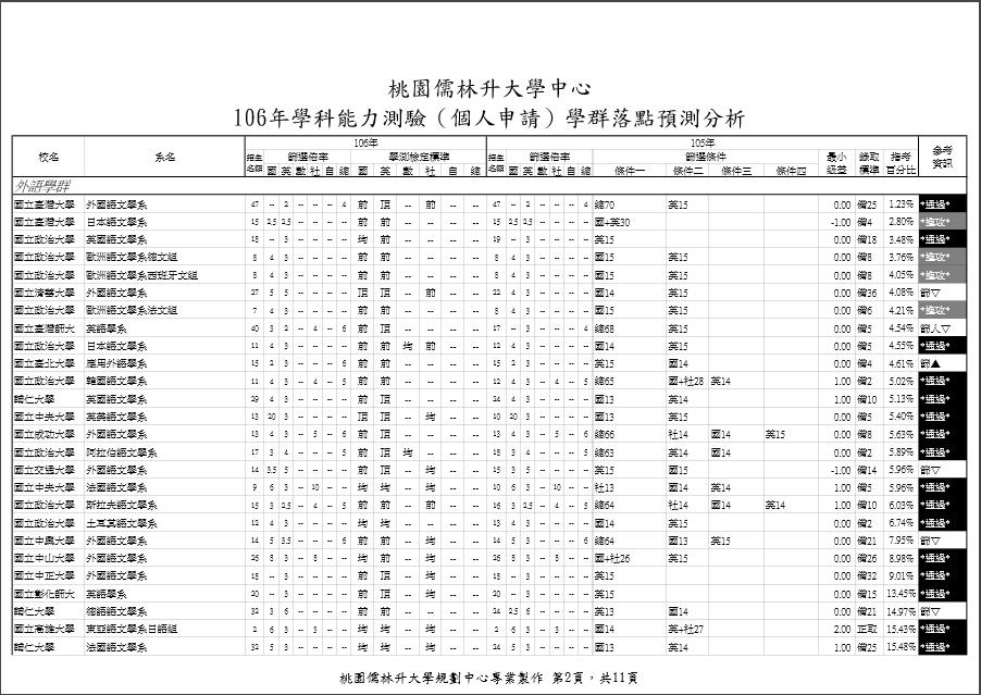 106個人申請志願選填報表-範例圖(2)