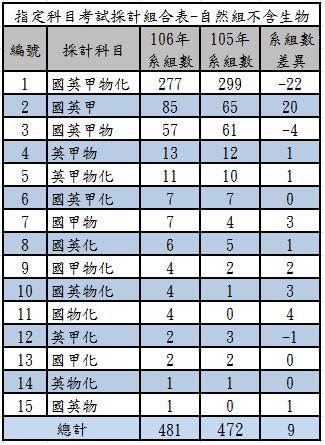 106指定科目考試採計組合表-自然組不含生物