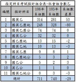 106指定科目考試採計組合表-社會組含數乙