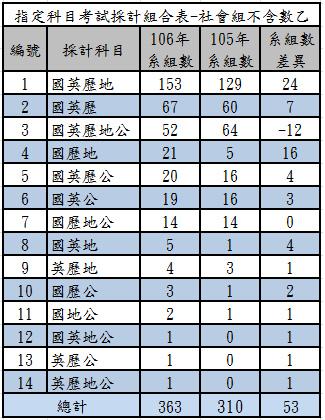 106指定科目考試採計組合表-社會組不含數乙