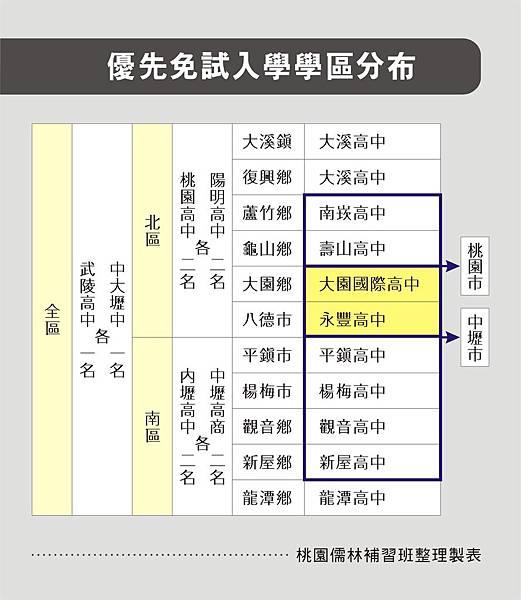 優先免試入學學區分布_106.3.10