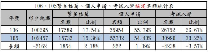 106、105繁星推薦、個人申請、考試入學核定名額統計表