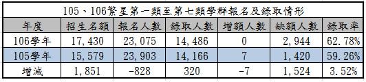 150、106繁星第一類至第七類學群報名及錄取情形