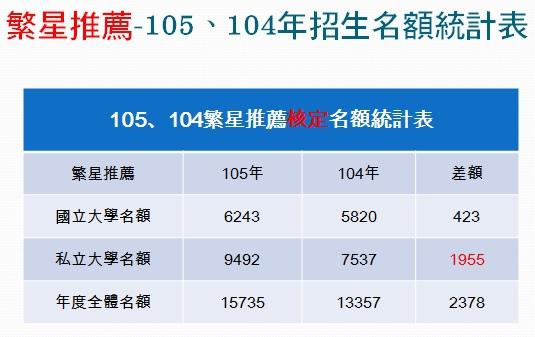 105、104繁星招生名額