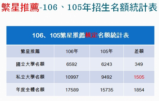 106、105繁星招生名額