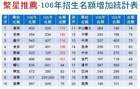 106年繁星增加名額