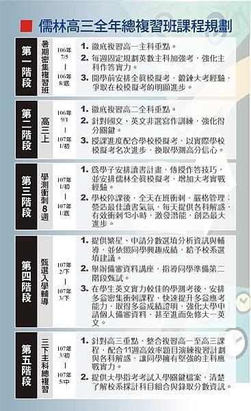 升S3五階段課程規劃_new