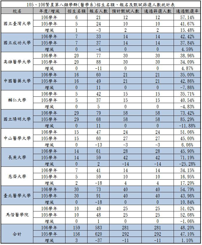 105、106繁星第八類學群(醫學系)招生名額、報名及甄試篩選人數統計表