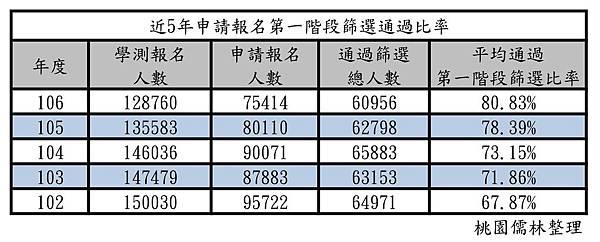 102~106年申請報名第一階段篩選通過比率