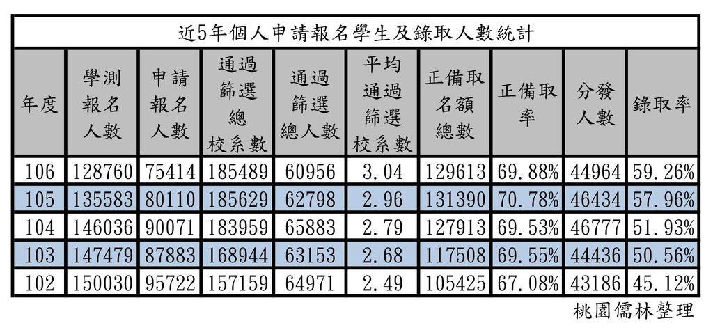102~106年個人申請報名學生及錄取人數統計