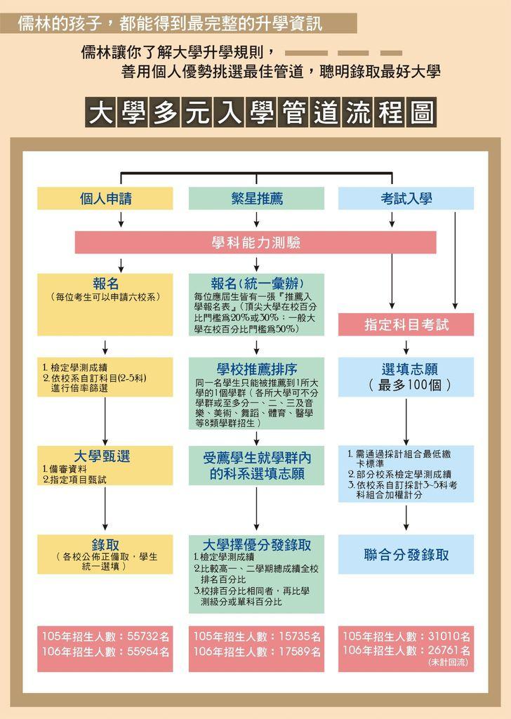 106_大學多元入學道流程圖_長方_106.5.22