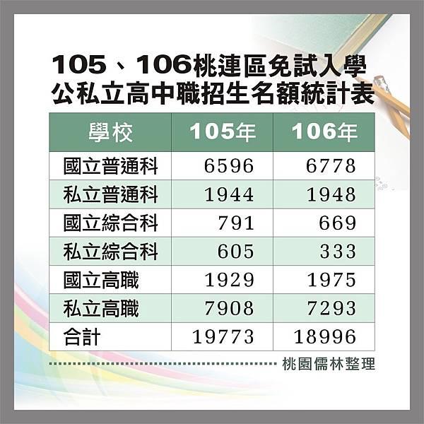 106_105-106桃連區免試公私立高中職名額