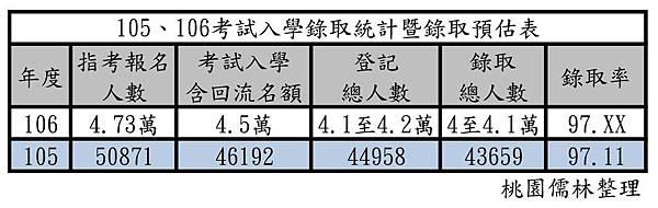 105、106考試入學錄取統計暨錄取預估表(NEW)