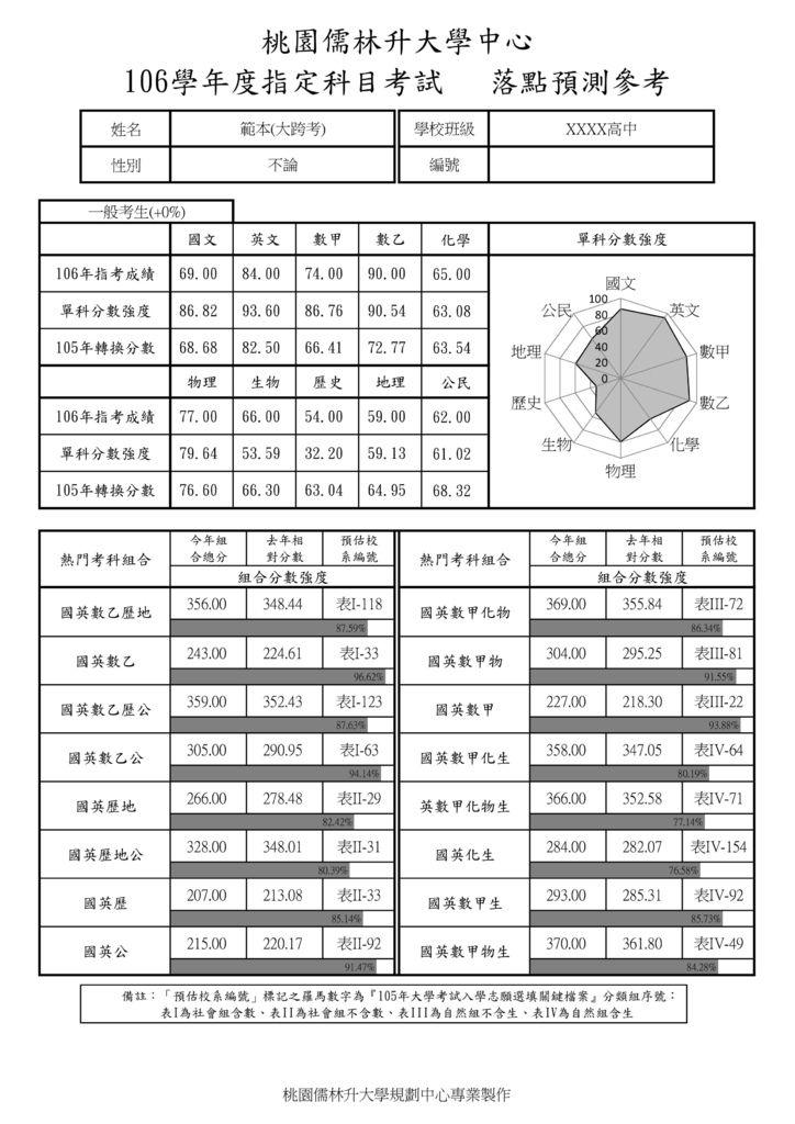 106指考報表範例(封面)