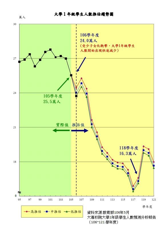 106~121大一學生人數預估