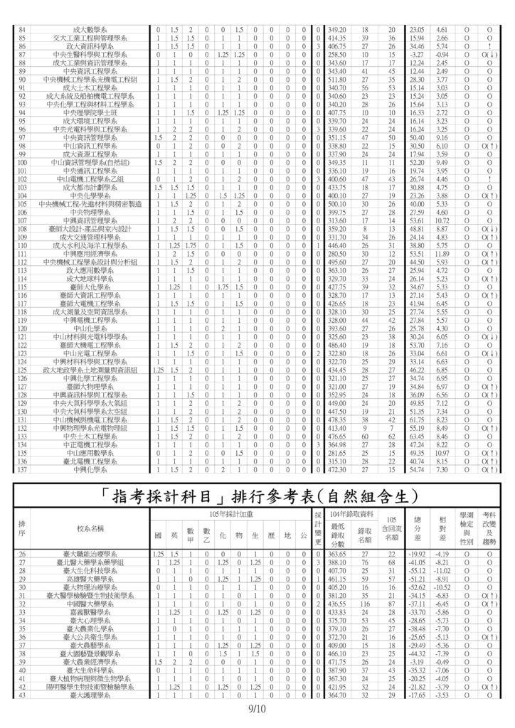 106指考報表範例(內頁)8