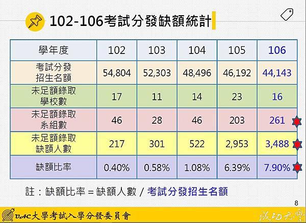102-106考試分發缺額統計