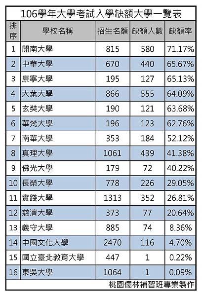 106學年大學考試入學缺額大學一覽表