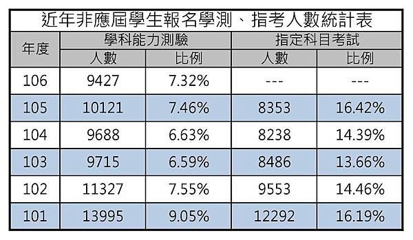 近年非應屆學生報名學測、指考人數統計表