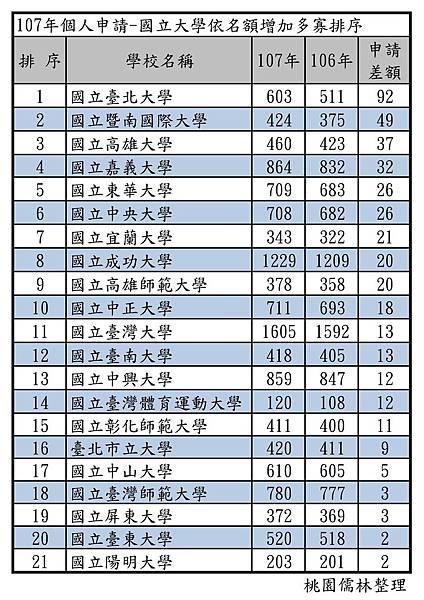 107年個人申請-國立大學依名額增加多寡排序