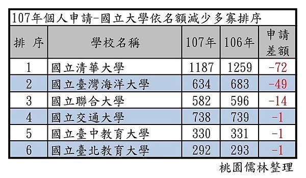 107年個人申請-國立大學依名額減少多寡排序