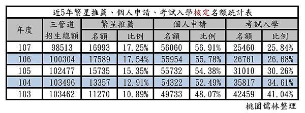 103-107年繁星推薦、個人申請、考試入學核定名額統計表