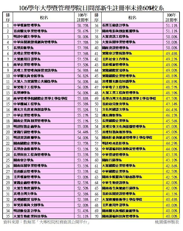 106_105學年大學新生註冊率未達6成-1