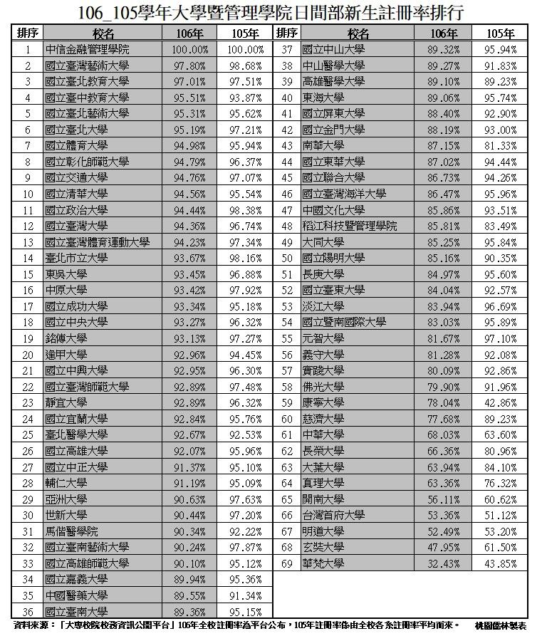 106_105學年大學暨管理學院日間部新生註冊率