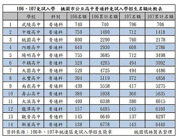 107.106免試公立高中普通科名額