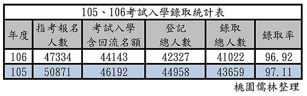 105、106考試入學錄取統計表
