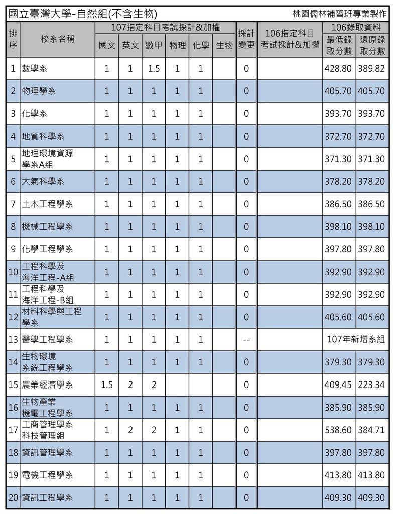 國立臺灣大學-自然組(不含生物)