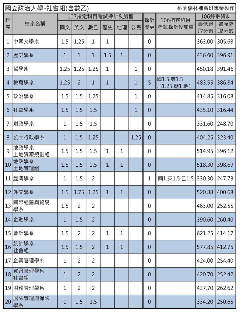 國立政治大學-社會組(含數乙)(1)