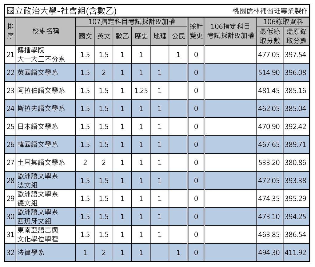國立政治大學-社會組(含數乙)(2)