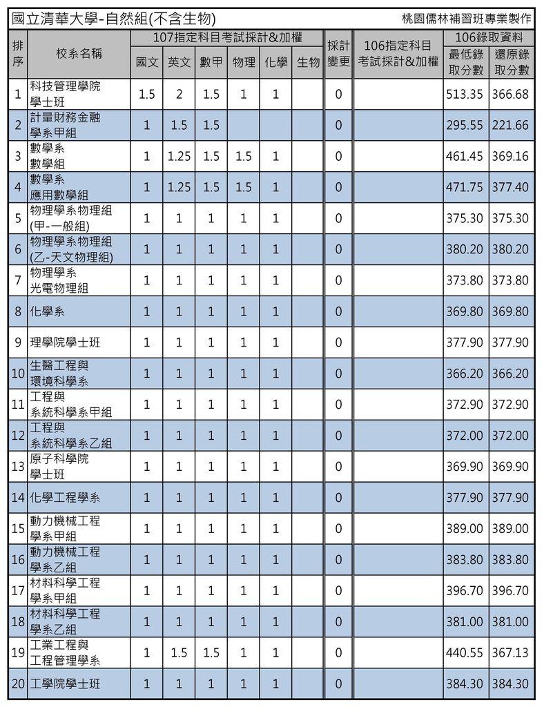國立清華大學-自然組(不含生物)(1)