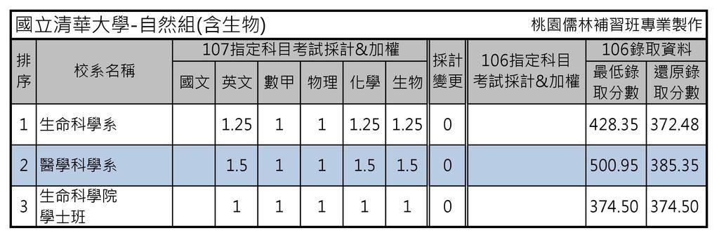 國立清華大學-自然組(含生物)