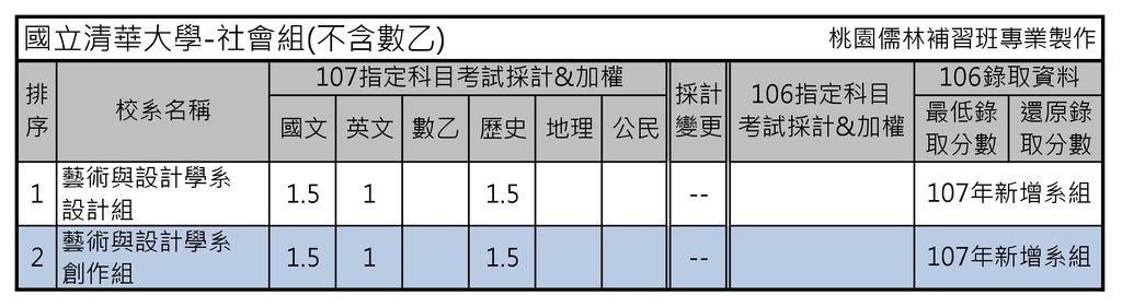 國立清華大學-社會組(不含數乙)