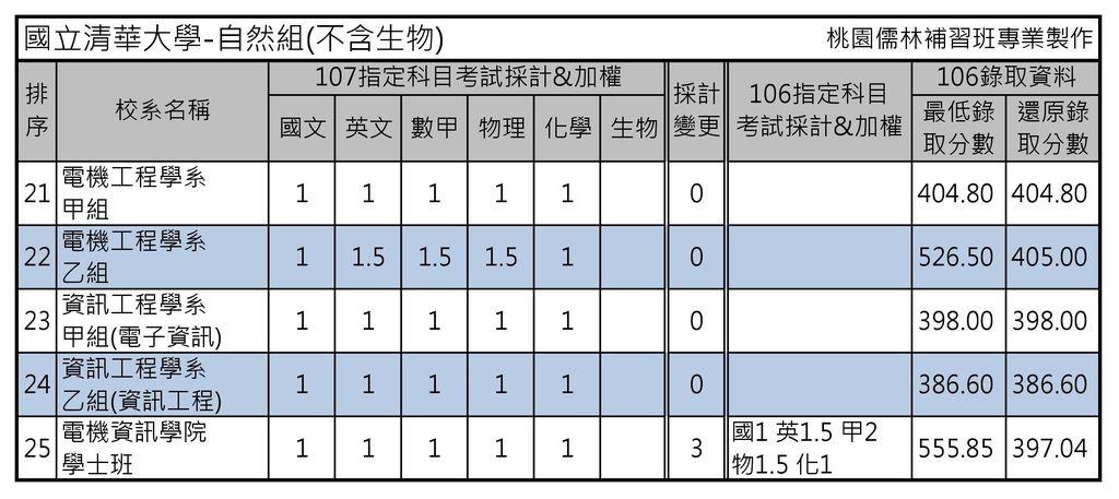 國立清華大學-自然組(不含生物)(2)