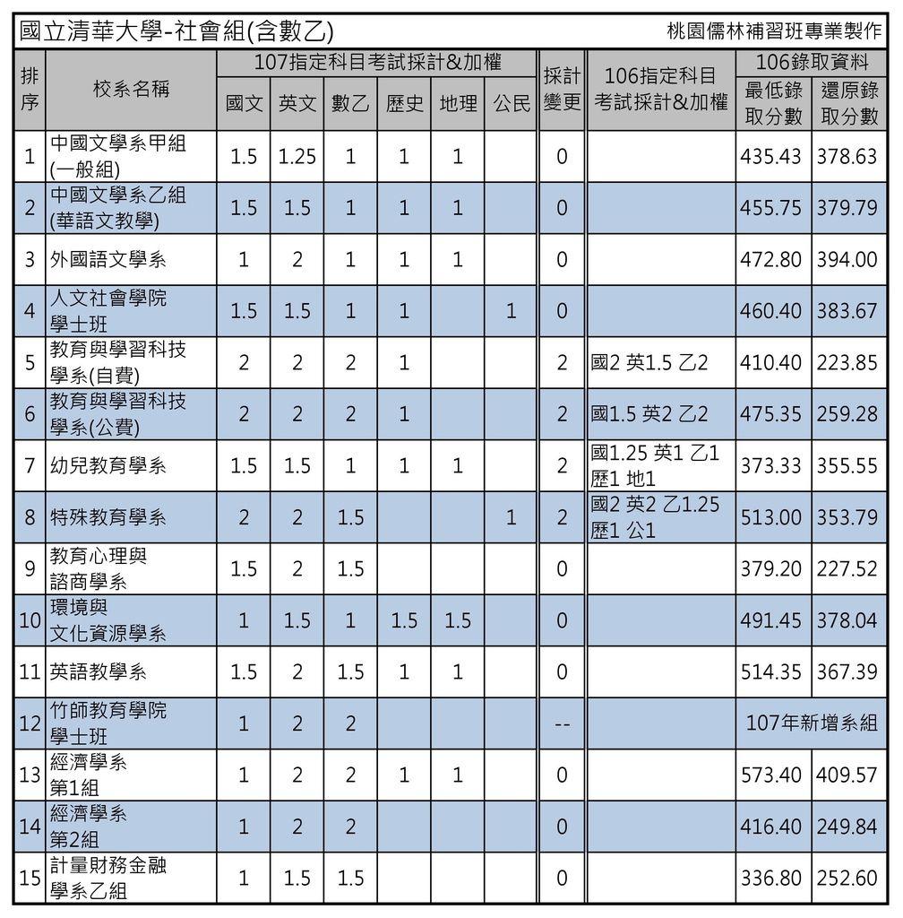 國立清華大學-社會組(含數乙)