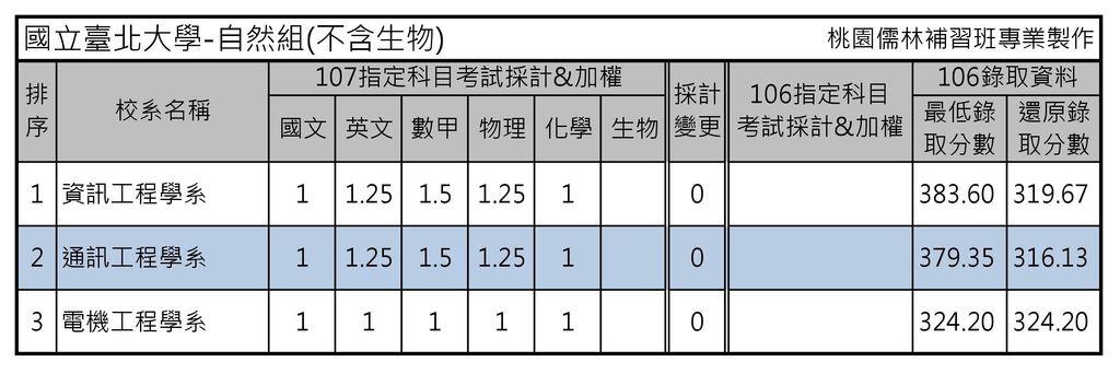 國立臺北大學-自然組(不含生物)