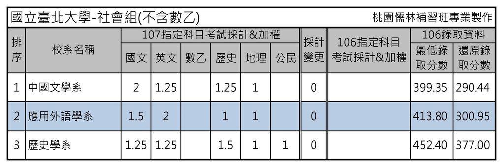 國立臺北大學-社會組(不含數乙)