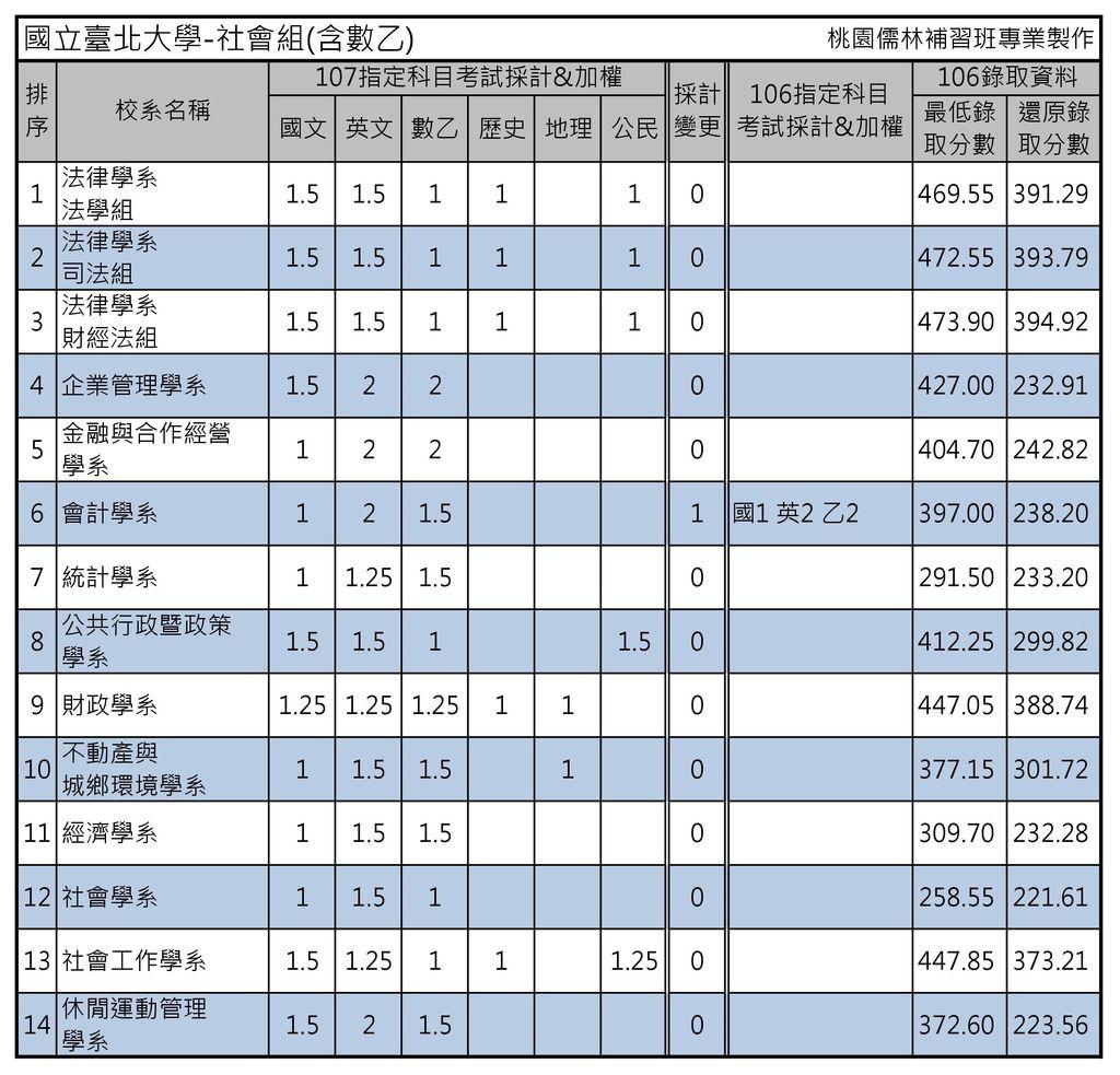 國立臺北大學-社會組(含數乙)